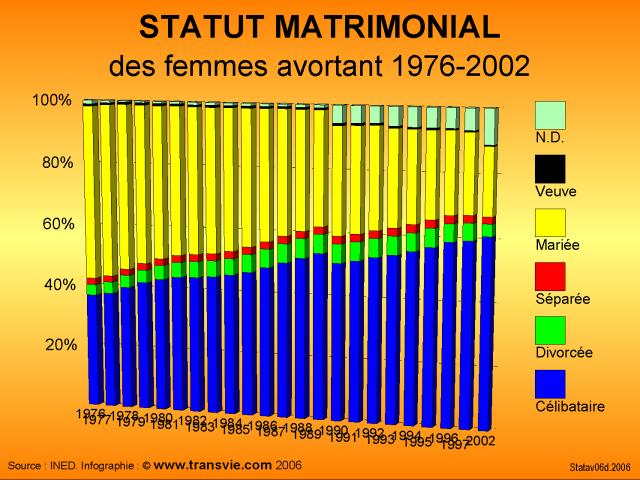 transvie documentation sur l 39 avortement statistiques d 39 avortement statistiques officielles. Black Bedroom Furniture Sets. Home Design Ideas