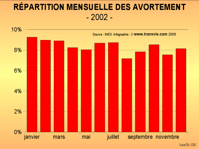 Répartition mensuelle des avortements - 2002